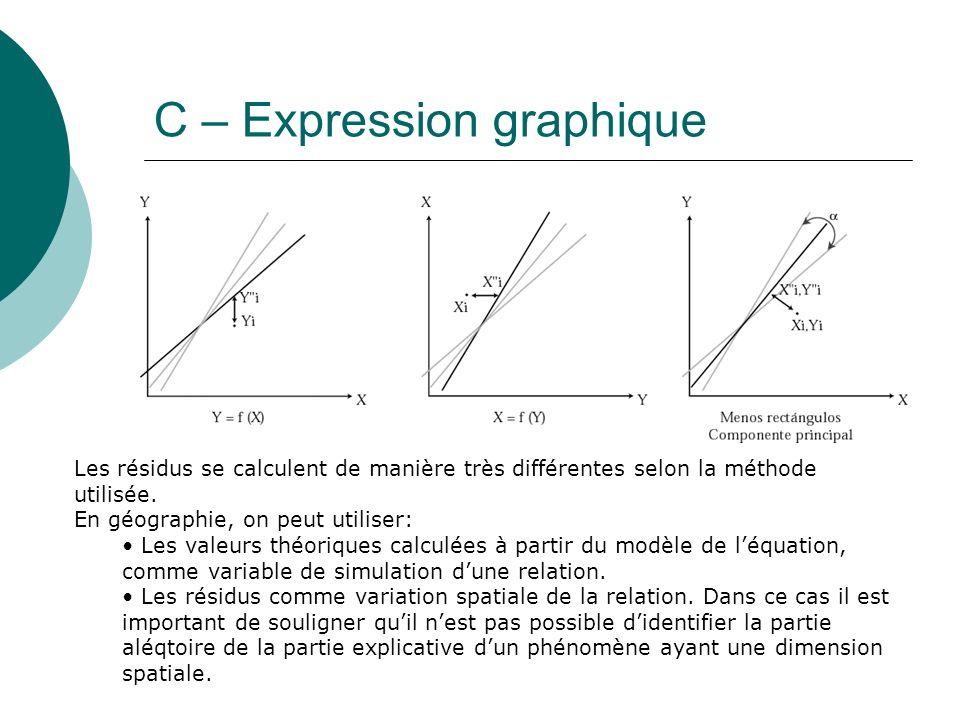 C – Expression graphique Les résidus se calculent de manière très différentes selon la méthode utilisée. En géographie, on peut utiliser: Les valeurs