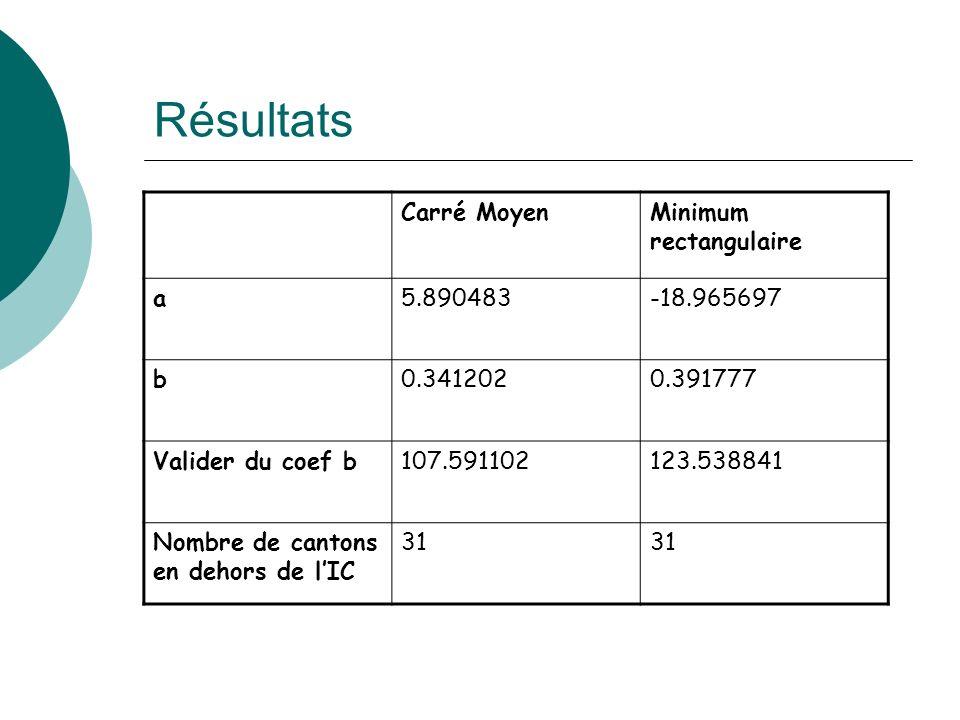 Résultats Carré MoyenMinimum rectangulaire a5.890483-18.965697 b0.3412020.391777 Valider du coef b107.591102123.538841 Nombre de cantons en dehors de