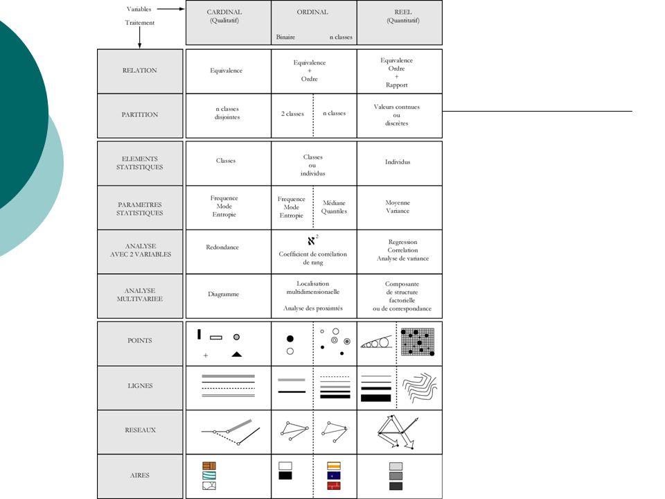 Distribution spatiale, hétérogénéité et comparaison de données Comparaison avec un modèle statistique - Regression – Analyse Structure-résidus Diversité / Specificité – La mesure de la diversité – Mesure de la spçecificité en relation à un modèle Classification - Classification manuelle (triangulaire, combinatoire) – Analyse en composante principale et analyse de correspondance - Classification statistique