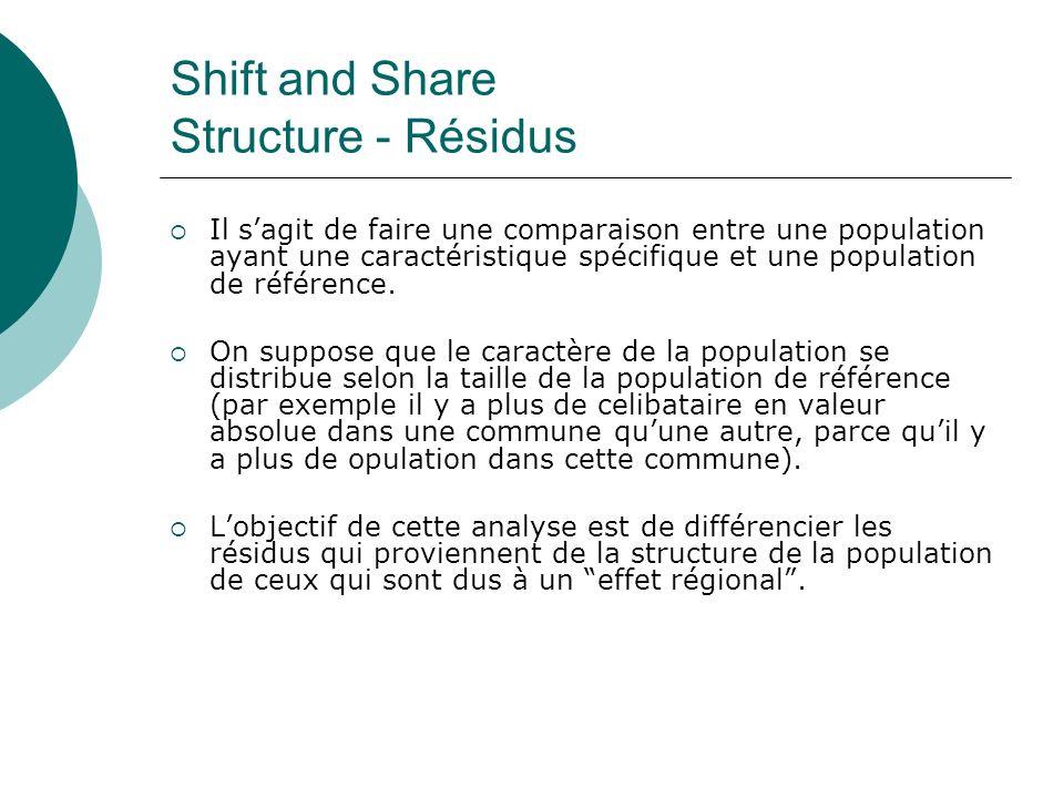 Shift and Share Structure - Résidus Il sagit de faire une comparaison entre une population ayant une caractéristique spécifique et une population de r