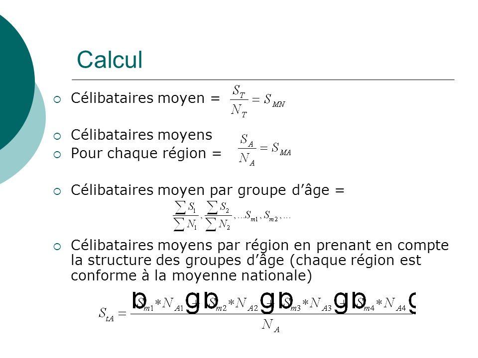Calcul Célibataires moyen = Célibataires moyens Pour chaque région = Célibataires moyen par groupe dâge = Célibataires moyens par région en prenant en