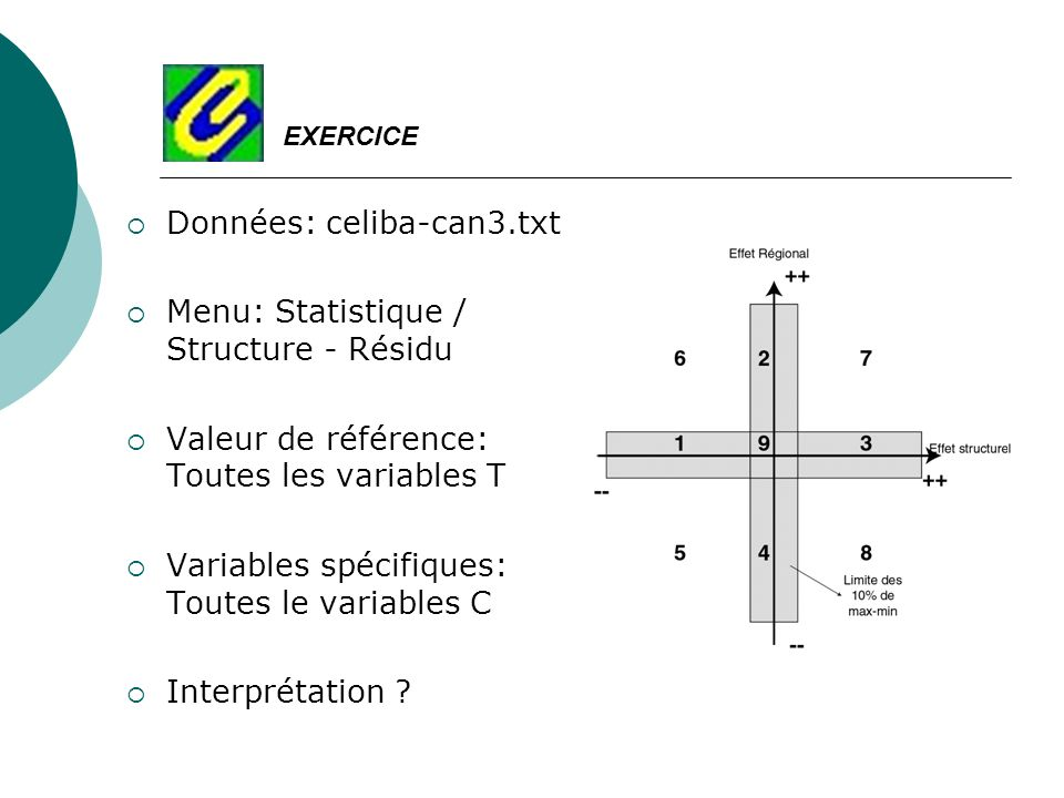 Données: celiba-can3.txt Menu: Statistique / Structure - Résidu Valeur de référence: Toutes les variables T Variables spécifiques: Toutes le variables