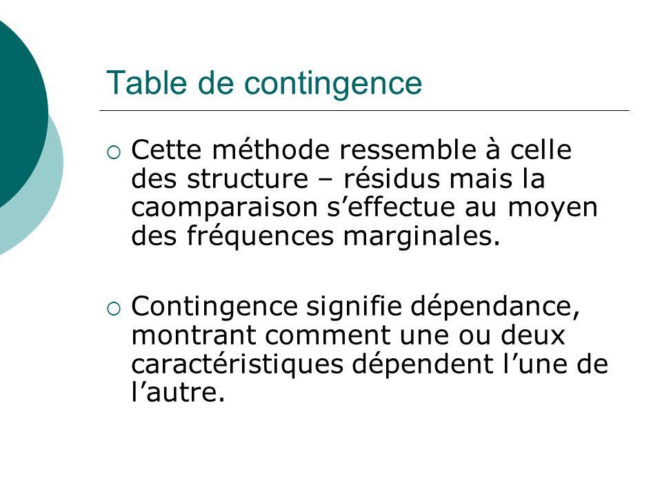 Table de contingence Cette méthode ressemble à celle des structure – résidus mais la caomparaison seffectue au moyen des fréquences marginales. Contin