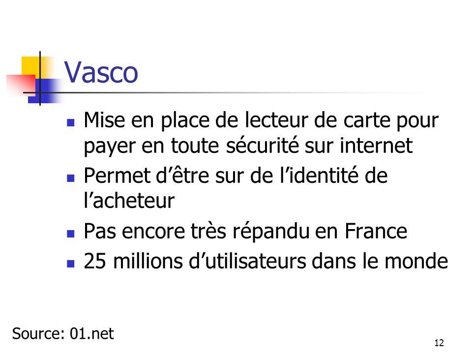 Vasco Mise en place de lecteur de carte pour payer en toute sécurité sur internet Permet dêtre sur de lidentité de lacheteur Pas encore très répandu e