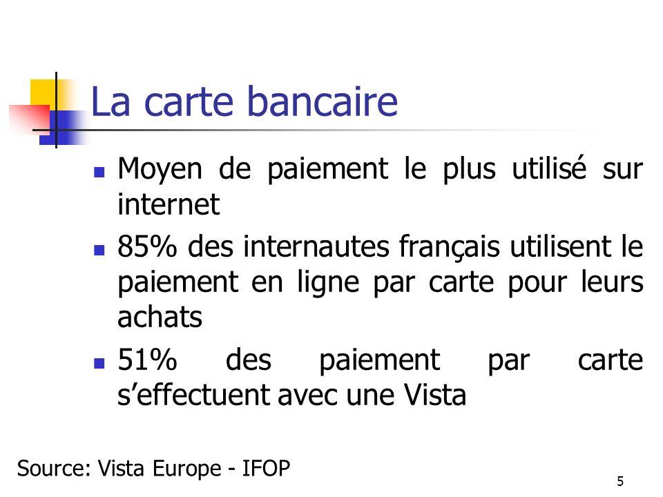 La carte bancaire Moyen de paiement le plus utilisé sur internet 85% des internautes français utilisent le paiement en ligne par carte pour leurs acha