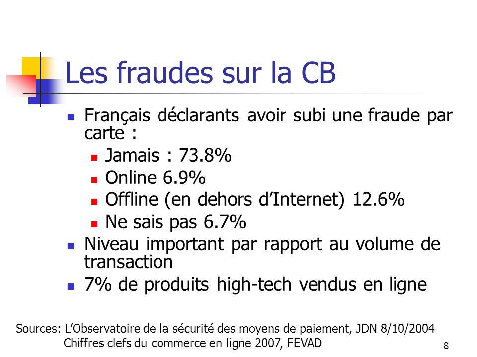 Les fraudes sur la CB Français déclarants avoir subi une fraude par carte : Jamais : 73.8% Online 6.9% Offline (en dehors dInternet) 12.6% Ne sais pas