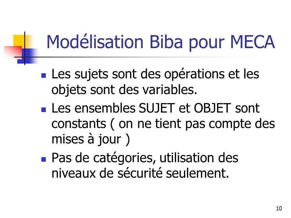 10 Modélisation Biba pour MECA Les sujets sont des opérations et les objets sont des variables. Les ensembles SUJET et OBJET sont constants ( on ne ti