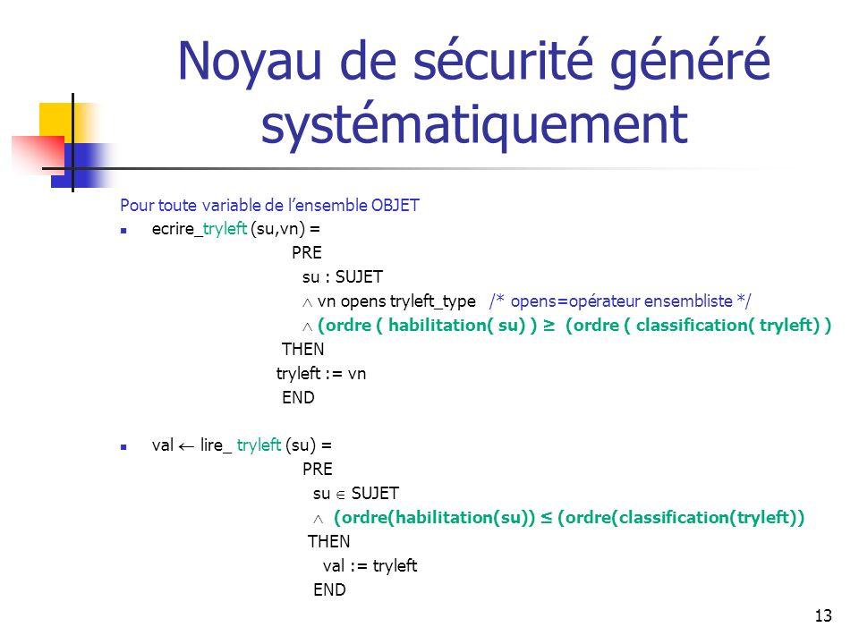 13 Noyau de sécurité généré systématiquement Pour toute variable de lensemble OBJET ecrire_tryleft (su,vn) = PRE su : SUJET vn opens tryleft_type /* o