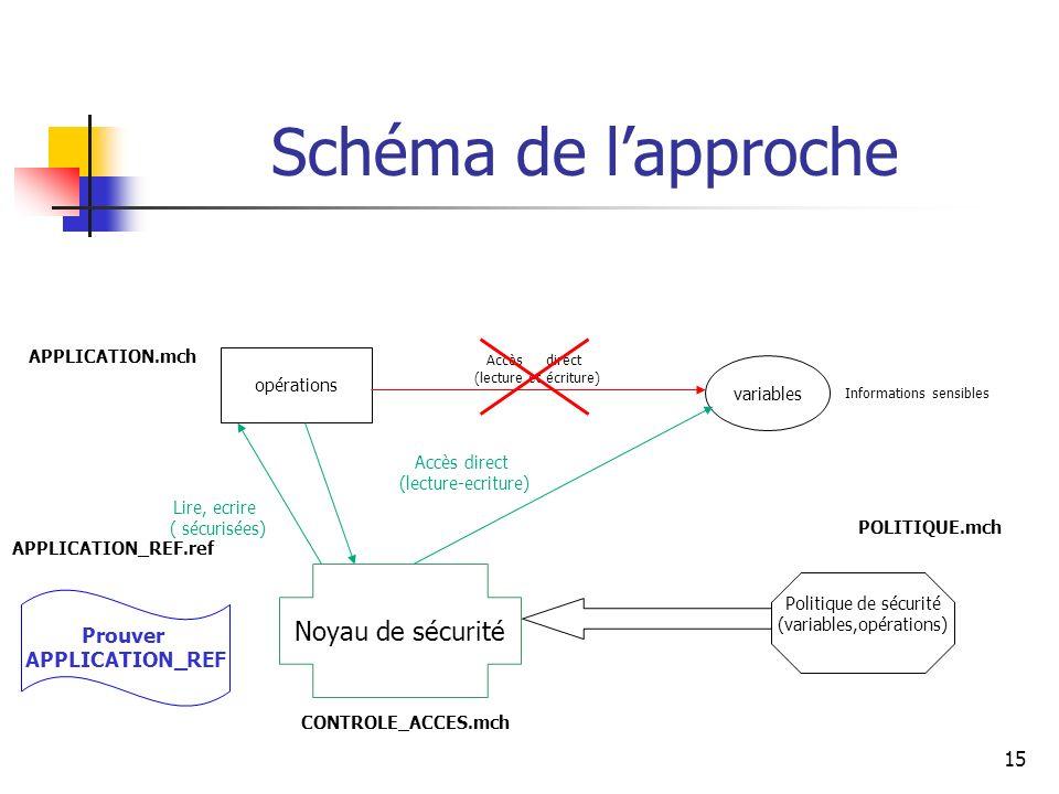 15 Accès direct (lecture-ecriture) Accès direct (lecture et écriture) Schéma de lapproche variables opérations Informations sensibles Politique de séc
