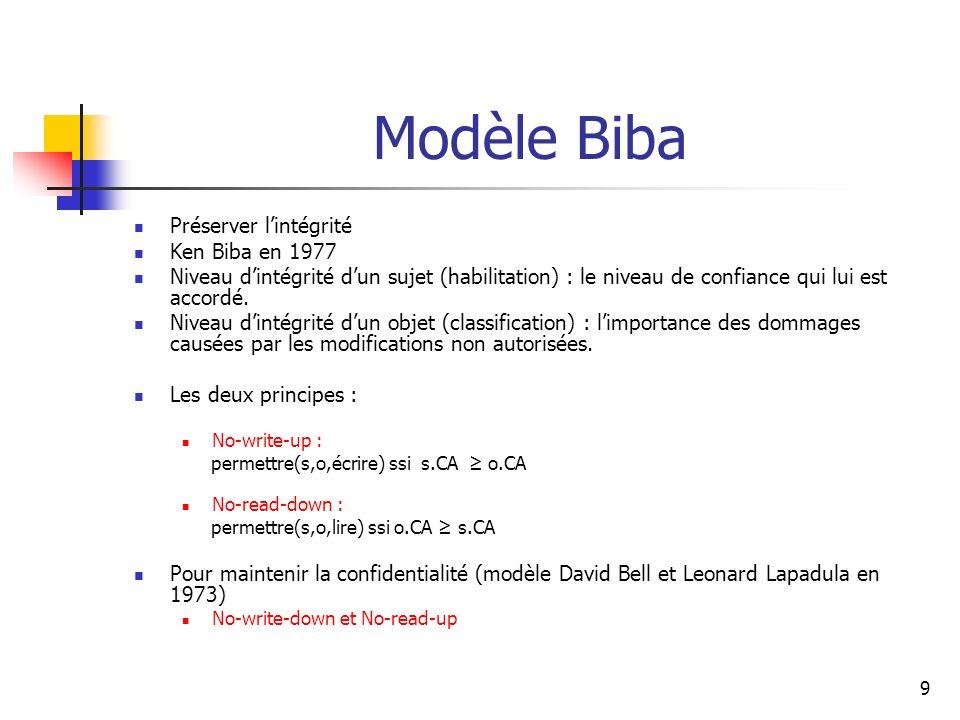 9 Modèle Biba Préserver lintégrité Ken Biba en 1977 Niveau dintégrité dun sujet (habilitation) : le niveau de confiance qui lui est accordé. Niveau di