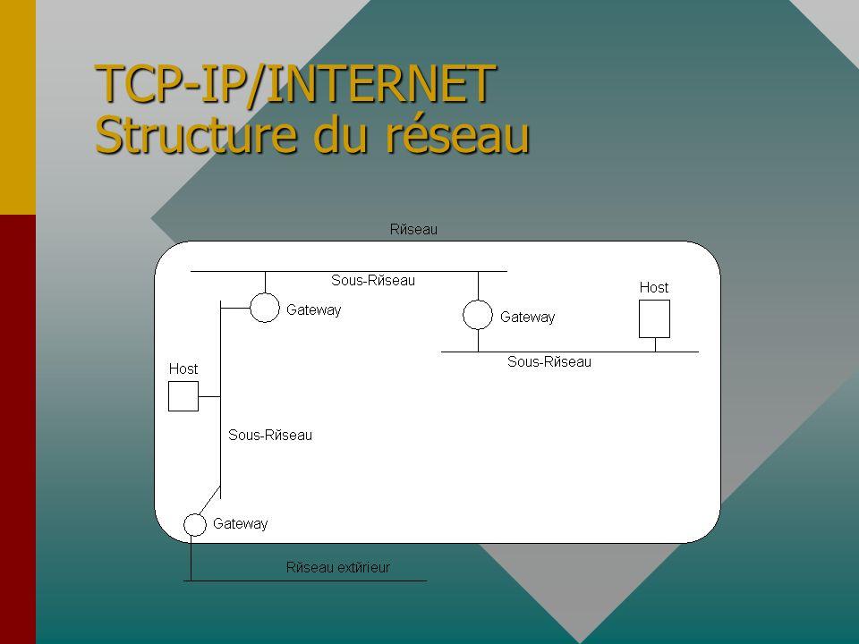 TCP-IP/INTERNET Généralités Architecture en 4 couchesArchitecture en 4 couches
