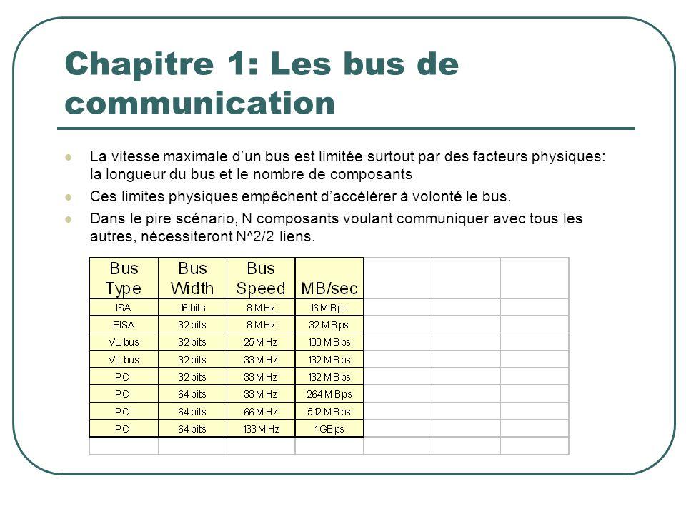 Chapitre 1: Les bus de communication La vitesse maximale dun bus est limitée surtout par des facteurs physiques: la longueur du bus et le nombre de co