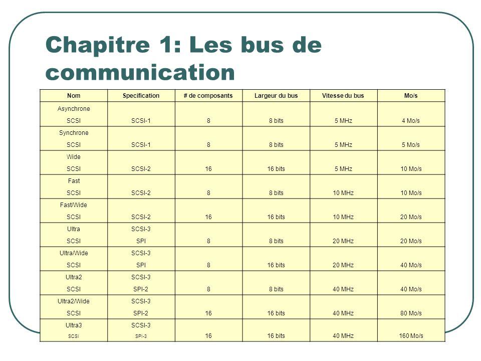 Chapitre 1: Les bus de communication NomSpecification# de composantsLargeur du busVitesse du busMo/s Asynchrone SCSI-188 bits5 MHz4 Mo/s SCSI Synchron