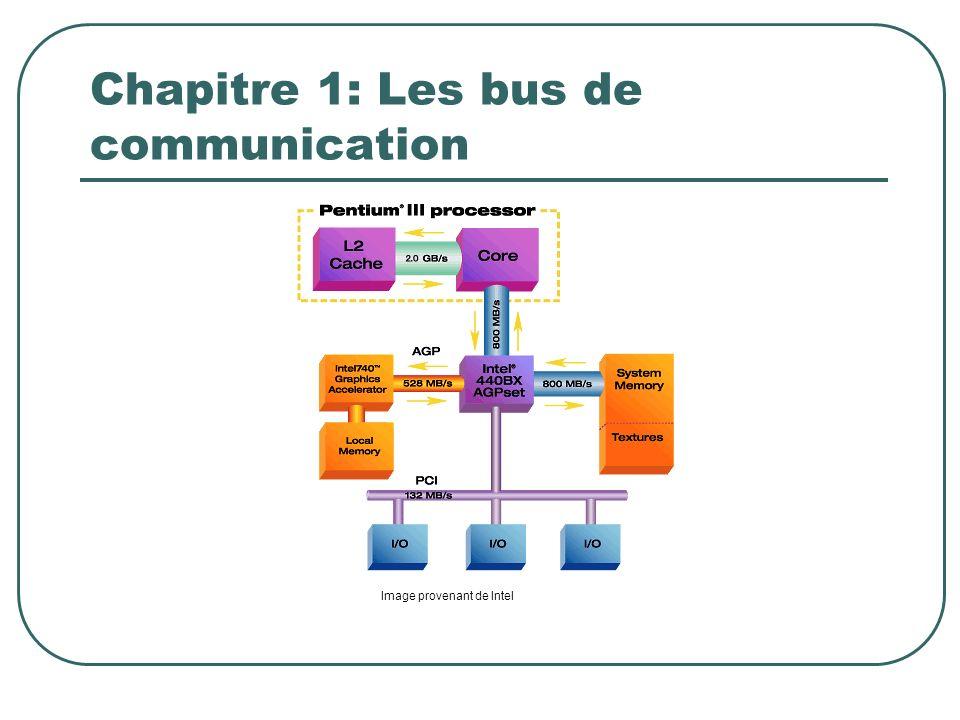 Chapitre 1: Les bus de communication Image provenant de Intel