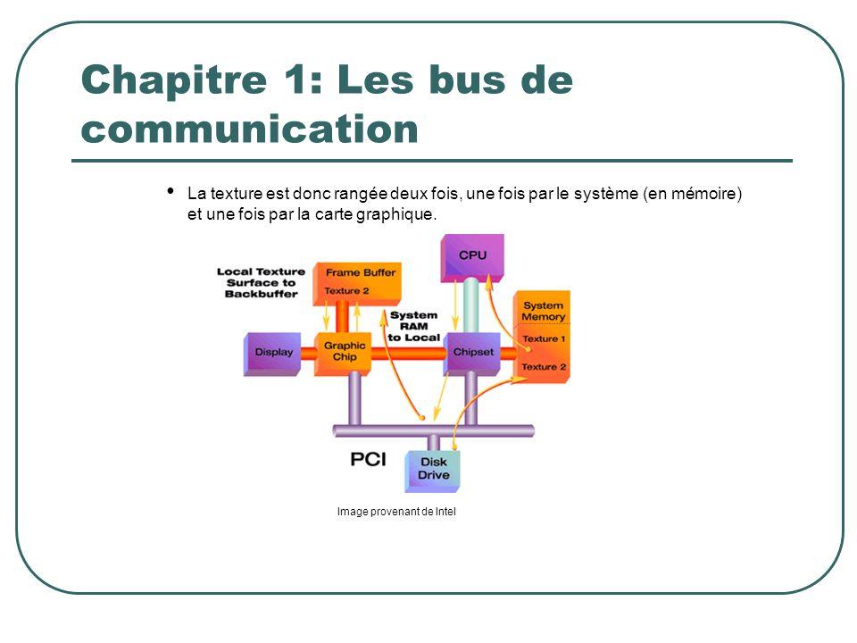 Chapitre 1: Les bus de communication La texture est donc rangée deux fois, une fois par le système (en mémoire) et une fois par la carte graphique. Im