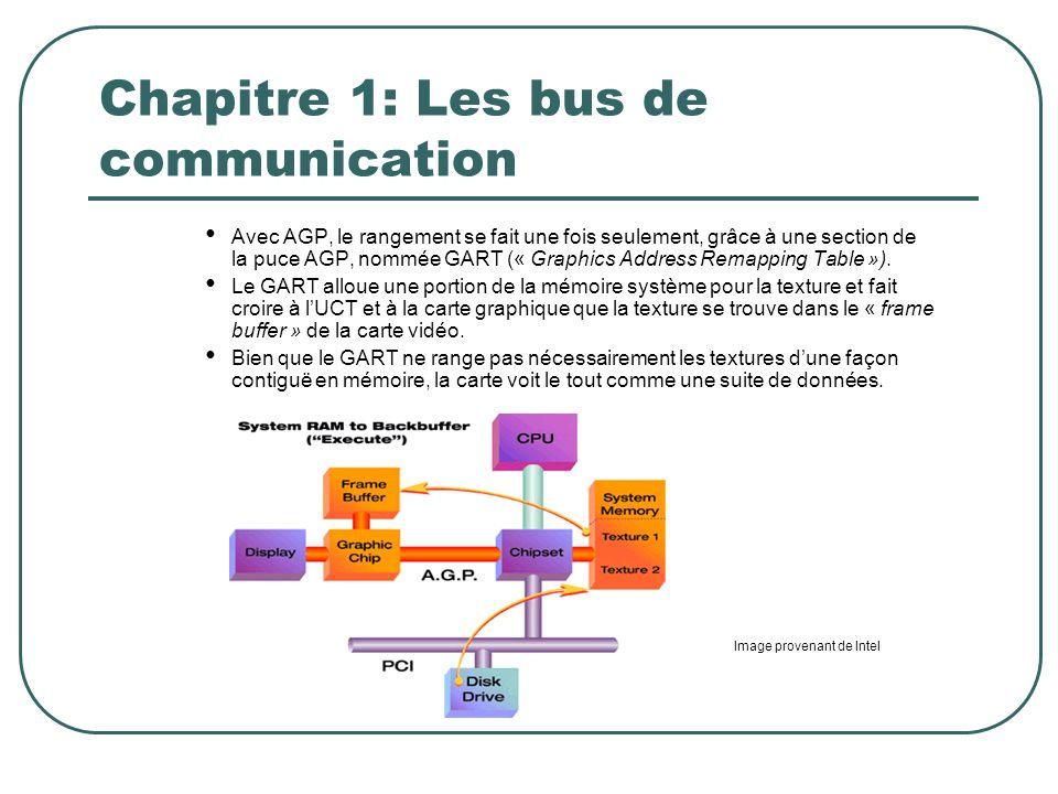 Chapitre 1: Les bus de communication Avec AGP, le rangement se fait une fois seulement, grâce à une section de la puce AGP, nommée GART (« Graphics Ad