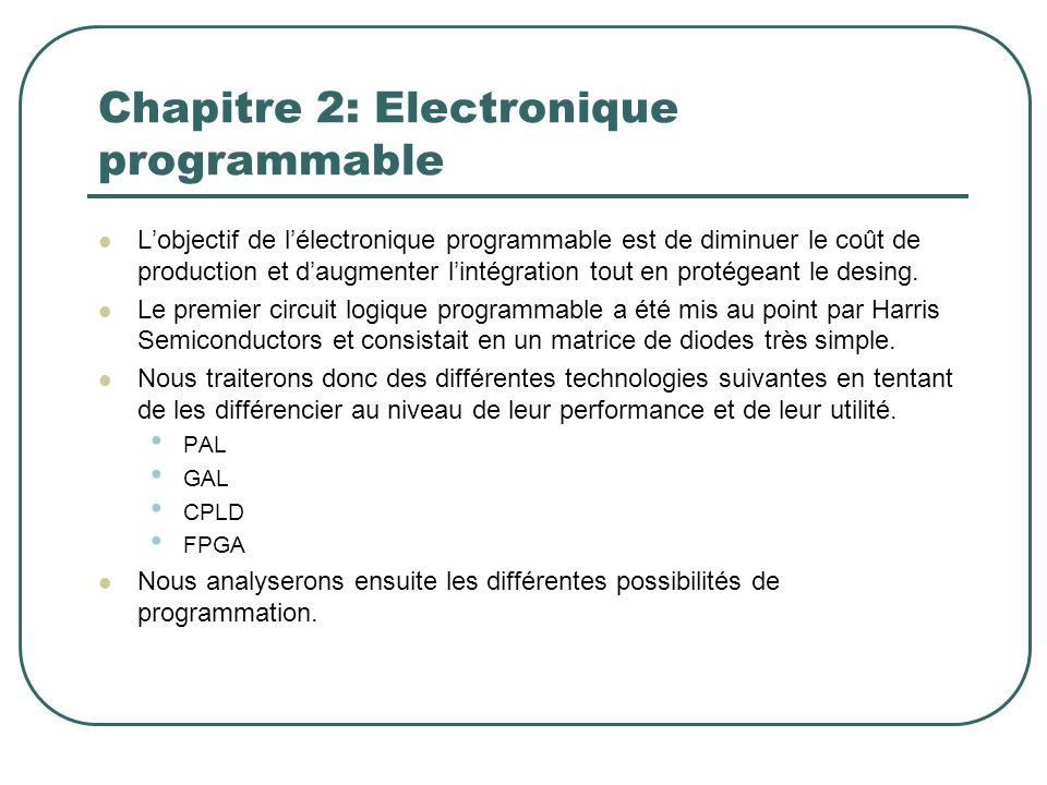 Lobjectif de lélectronique programmable est de diminuer le coût de production et daugmenter lintégration tout en protégeant le desing. Le premier circ
