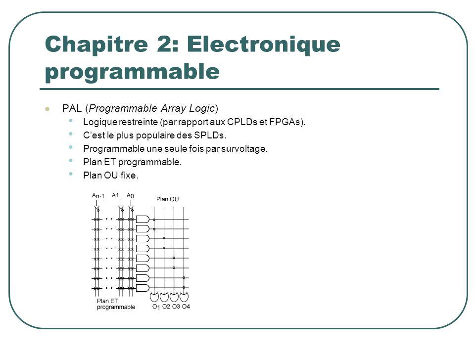 PAL (Programmable Array Logic) Logique restreinte (par rapport aux CPLDs et FPGAs). Cest le plus populaire des SPLDs. Programmable une seule fois par