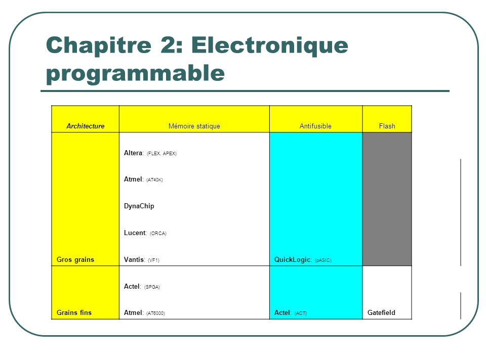 ArchitectureMémoire statiqueAntifusibleFlash Gros grains Altera: (FLEX, APEX) QuickLogic: (pASIC). Atmel: (AT40K) DynaChip Lucent: (ORCA) Vantis: (VF1