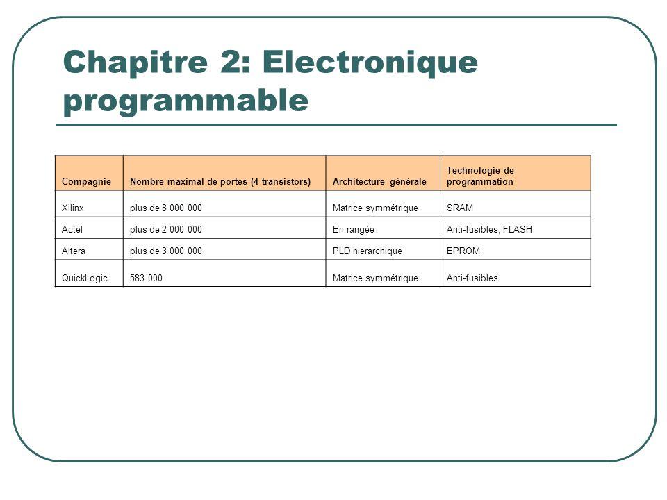 Chapitre 2: Electronique programmable CompagnieNombre maximal de portes (4 transistors)Architecture générale Technologie de programmation Xilinxplus d