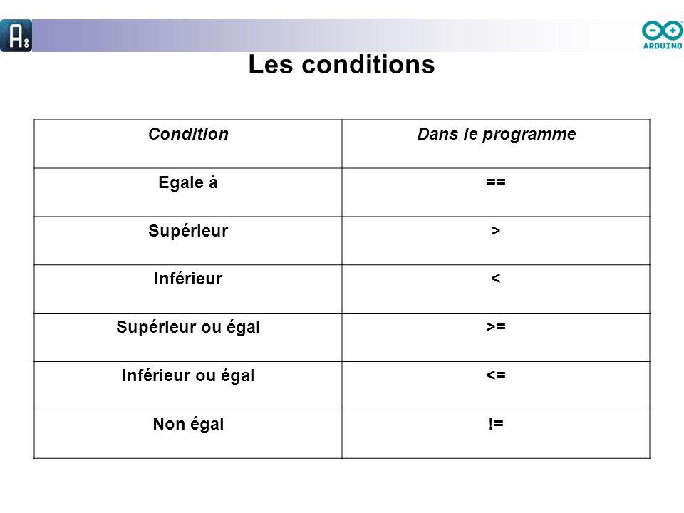 Les conditions ConditionDans le programme Egale à== Supérieur> Inférieur< Supérieur ou égal>= Inférieur ou égal<= Non égal!=