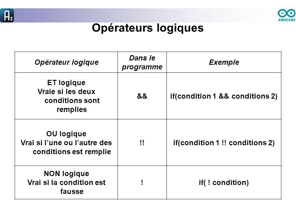 Opérateurs logiques Opérateur logique Dans le programme Exemple ET logique Vraie si les deux conditions sont remplies &&if(condition 1 && conditions 2
