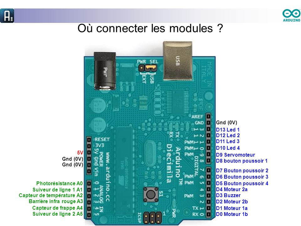 Où connecter les modules ? D12 Led 2 D11 Led 3 D10 Led 4 D9 Servomoteur D7 Bouton poussoir 2 D6 Bouton poussoir 3 D5 Bouton poussoir 4 D4 Moteur 2a D3