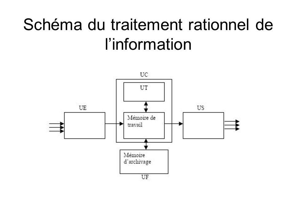 Schéma du traitement rationnel de linformation