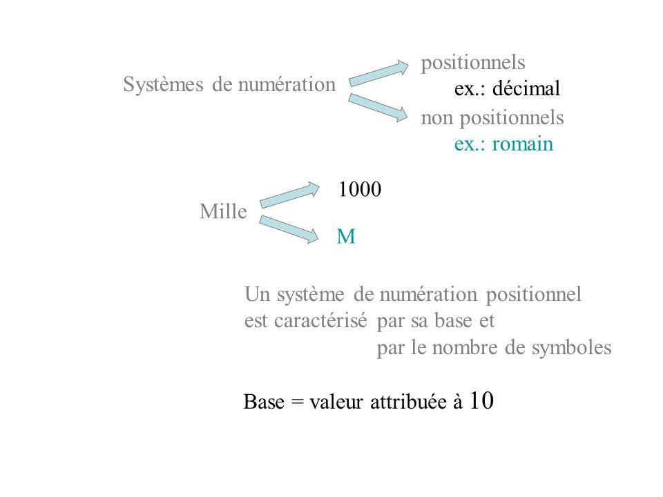 Systèmes de numération positionnels ex.: décimal non positionnels ex.: romain Mille 1000 M Un système de numération positionnel est caractérisé par sa