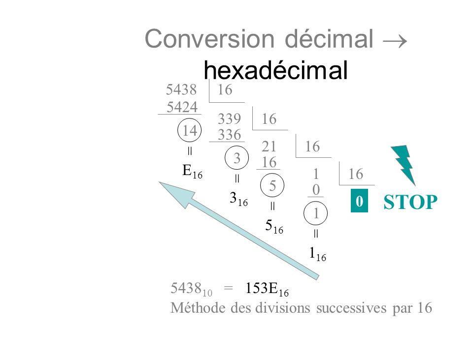 Conversion décimal hexadécimal 543816 339 5424 16 21 336 3 16 1 5 0 0 1 14 = 1 16 = 5 16 = 3 16 = E 16 5438 10 = 153E 16 Méthode des divisions success