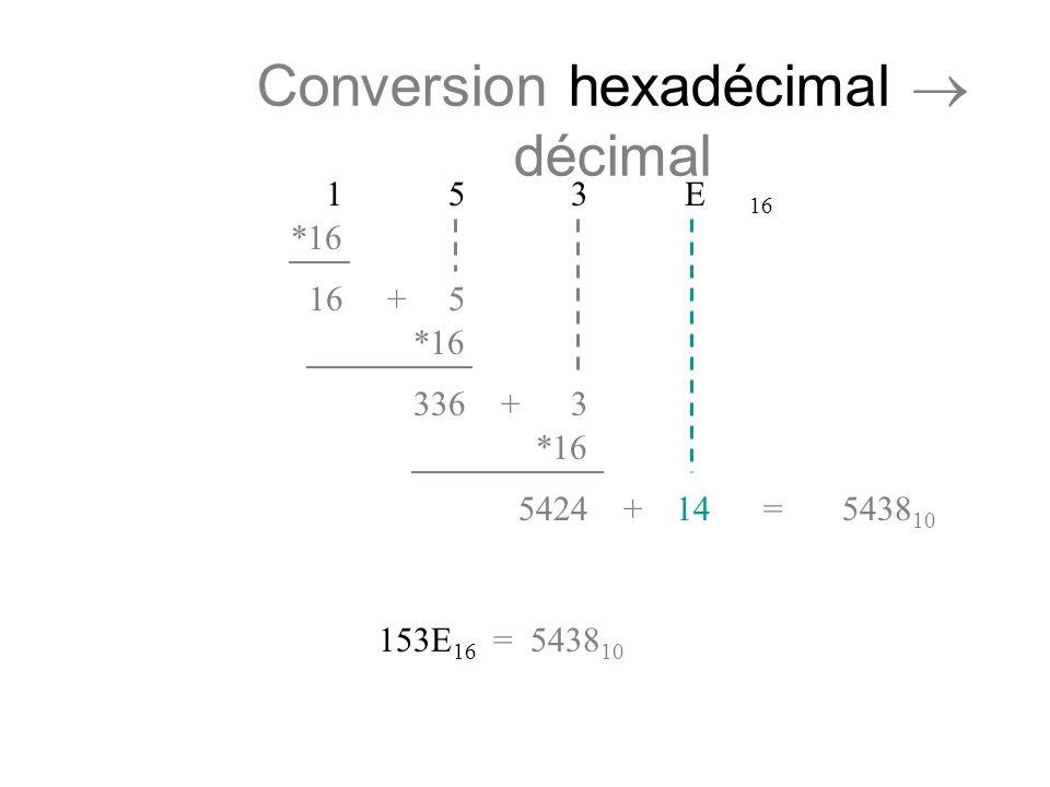 Conversion hexadécimal décimal 1 5 3 E 16 *16 165+ *16 3363+ *16 542414+=5438 10 153E 16 = 5438 10
