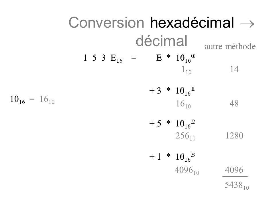 E * 16 10 0 + 3 * 16 10 1 + 5 * 16 10 2 + 1 * 16 10 3 Conversion hexadécimal décimal autre méthode 1 5 3 E 16 = E * 10 16 0 + 3 * 10 16 1 + 5 * 10 16