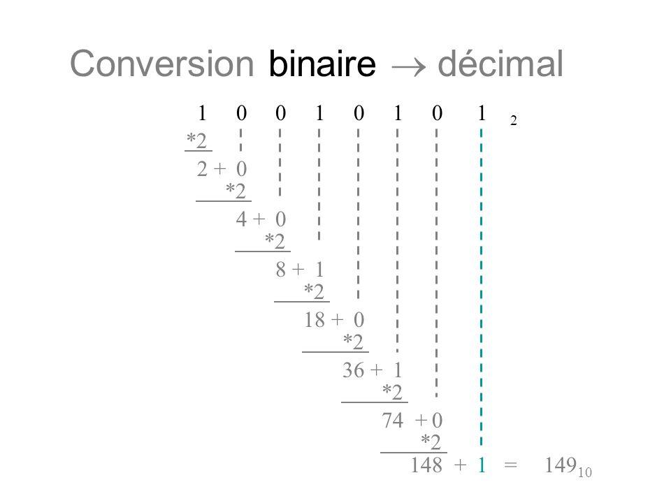 Conversion binaire décimal 1 0 0 1 0 1 0 1 2 *2 20+ 40+ 81+ 180+ *2 361+ *2 740+ *2 1481+=149 10