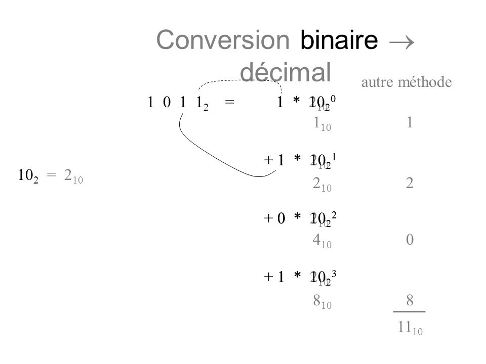 1 * 2 10 0 + 1 * 2 10 1 + 0 * 2 10 2 + 1 * 2 10 3 1 * 10 2 0 + 1 * 10 2 1 + 0 * 10 2 2 + 1 * 10 2 3 Conversion binaire décimal autre méthode 1 0 1 1 2