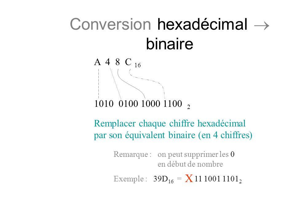 Conversion hexadécimal binaire A 4 8 C 16 1100 2 100001001010 Remplacer chaque chiffre hexadécimal par son équivalent binaire (en 4 chiffres) Remarque