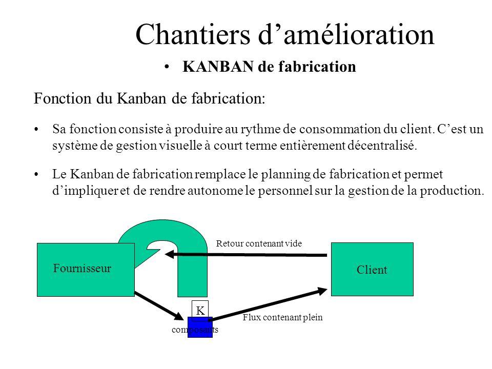 Chantiers damélioration KANBAN de fabrication Fonction du Kanban de fabrication: Sa fonction consiste à produire au rythme de consommation du client.