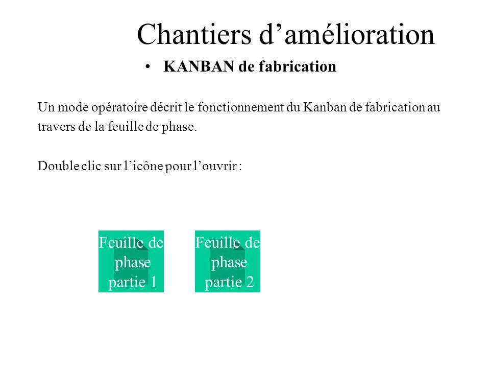Chantiers damélioration KANBAN de fabrication Un mode opératoire décrit le fonctionnement du Kanban de fabrication au travers de la feuille de phase.