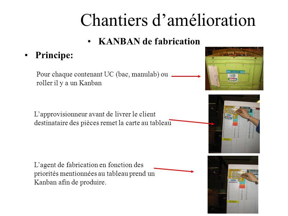Chantiers damélioration KANBAN de fabrication Principe: Pour chaque contenant UC (bac, manulab) ou roller il y a un Kanban Lapprovisionneur avant de l