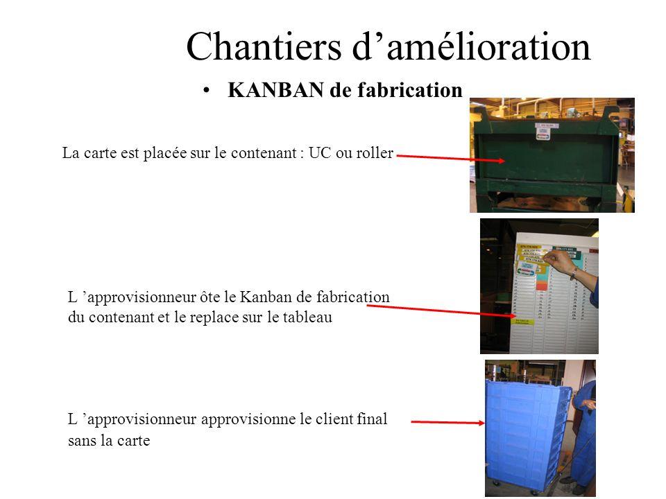 Chantiers damélioration KANBAN de fabrication La carte est placée sur le contenant : UC ou roller L approvisionneur ôte le Kanban de fabrication du co