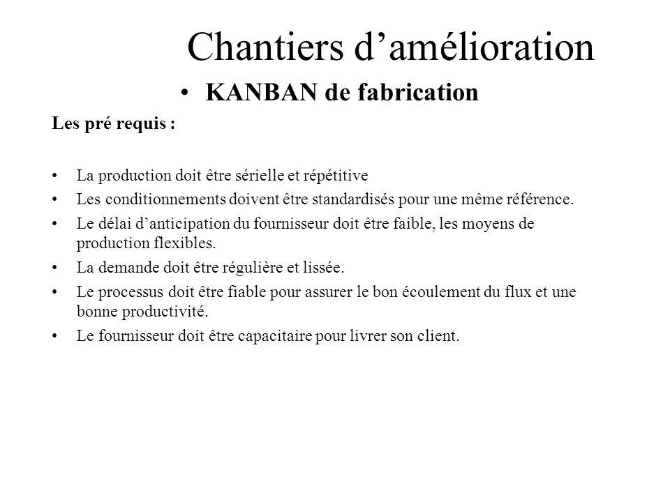 Chantiers damélioration KANBAN de fabrication Les pré requis : La production doit être sérielle et répétitive Les conditionnements doivent être standa