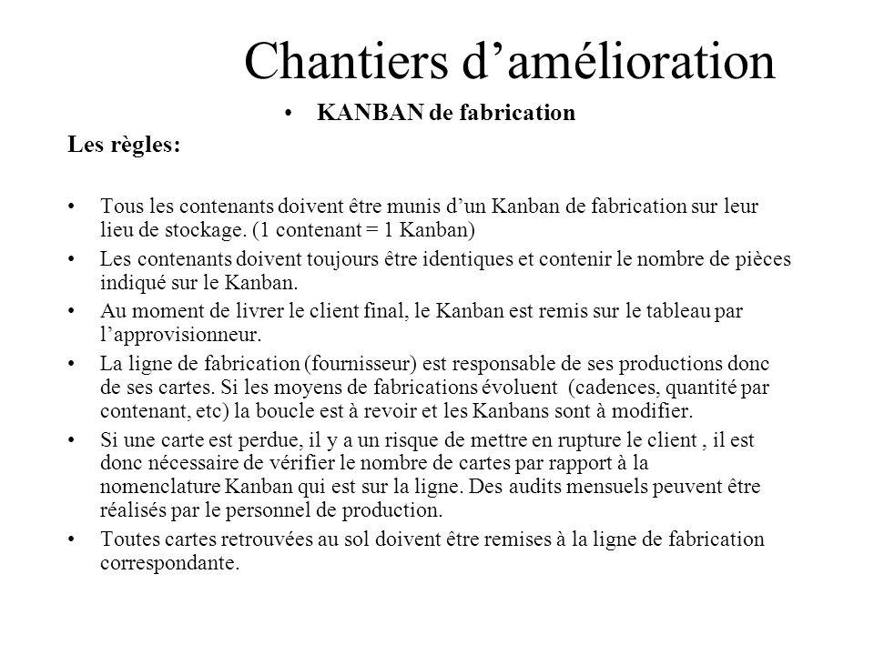 Chantiers damélioration KANBAN de fabrication Les règles: Tous les contenants doivent être munis dun Kanban de fabrication sur leur lieu de stockage.