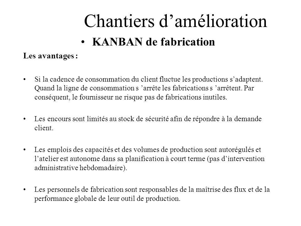Chantiers damélioration KANBAN de fabrication Les avantages : Si la cadence de consommation du client fluctue les productions sadaptent. Quand la lign