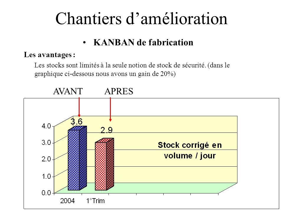 Chantiers damélioration KANBAN de fabrication Les avantages : Les stocks sont limités à la seule notion de stock de sécurité. (dans le graphique ci-de