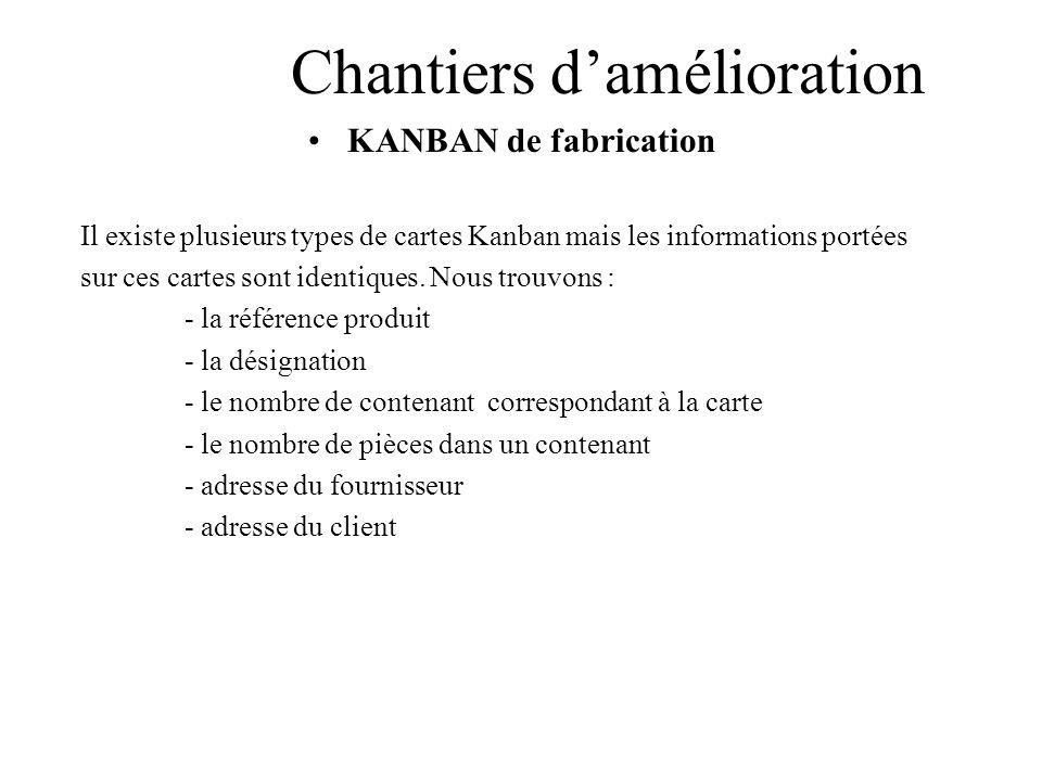Chantiers damélioration KANBAN de fabrication Il existe plusieurs types de cartes Kanban mais les informations portées sur ces cartes sont identiques.