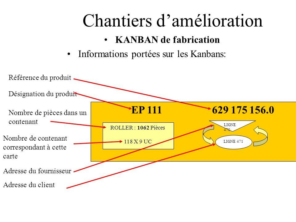 Chantiers damélioration KANBAN de fabrication Informations portées sur les Kanbans: Désignation du produit Référence du produit Nombre de contenant co