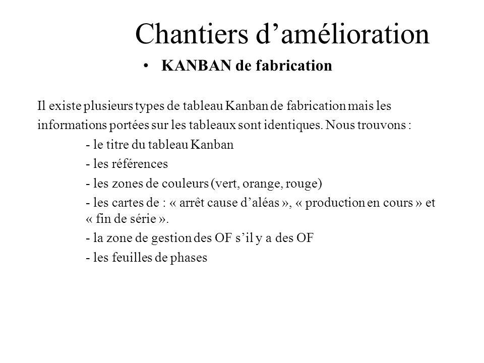 Chantiers damélioration KANBAN de fabrication Il existe plusieurs types de tableau Kanban de fabrication mais les informations portées sur les tableau