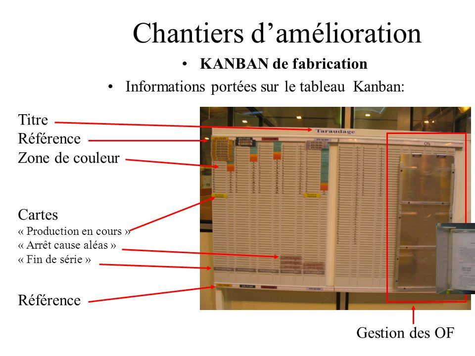 Chantiers damélioration KANBAN de fabrication Informations portées sur le tableau Kanban: Titre Référence Zone de couleur Cartes « Production en cours