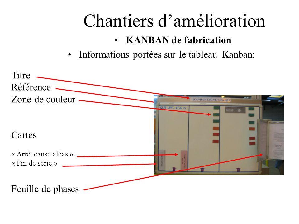Chantiers damélioration KANBAN de fabrication Informations portées sur le tableau Kanban: Titre Référence Zone de couleur Cartes « Arrêt cause aléas »