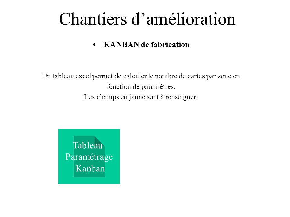 Chantiers damélioration KANBAN de fabrication Un tableau excel permet de calculer le nombre de cartes par zone en fonction de paramètres. Les champs e