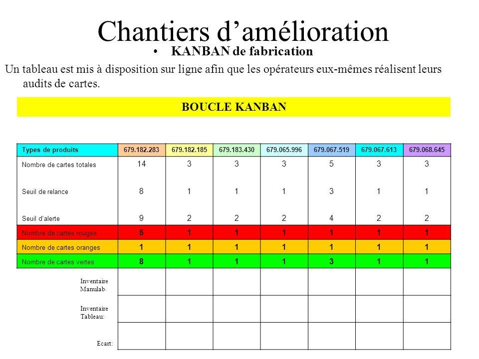 Chantiers damélioration KANBAN de fabrication Un tableau est mis à disposition sur ligne afin que les opérateurs eux-mêmes réalisent leurs audits de c